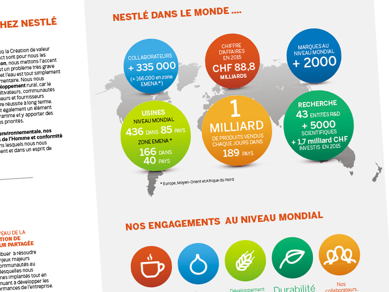 Proposals for annual report Nestle [for Porter Novelli Brussels]